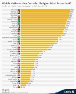 chartoftheday_4189_which_nationalities_consider_religion_most_important_n-1